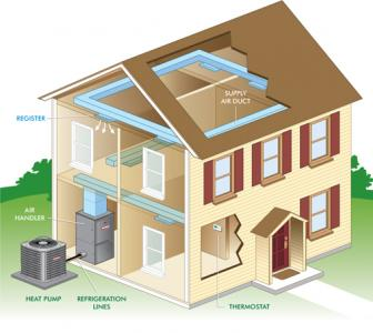 Lovely Ways To Increase The Efficiency Of A Heat Pump System