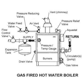 Hot Water From Boiler