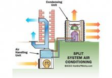 Split AC Diagnose And Repair